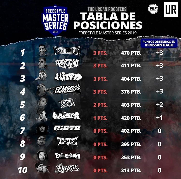 Tabla de resultados tras la primera jornada de la FMS Chile. Vía instagram @fmschile